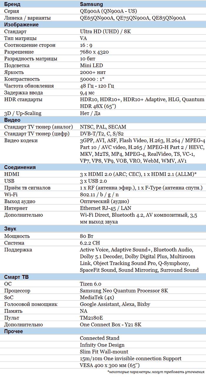 Samsung QN900A характеристики